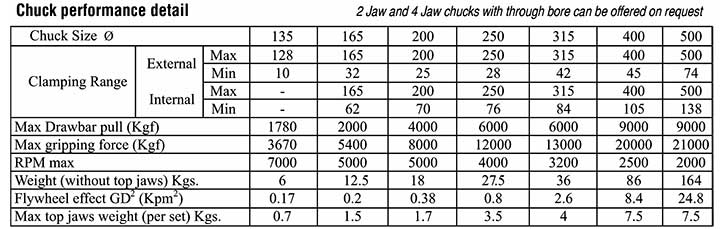 cnc lathe chuck performance detail