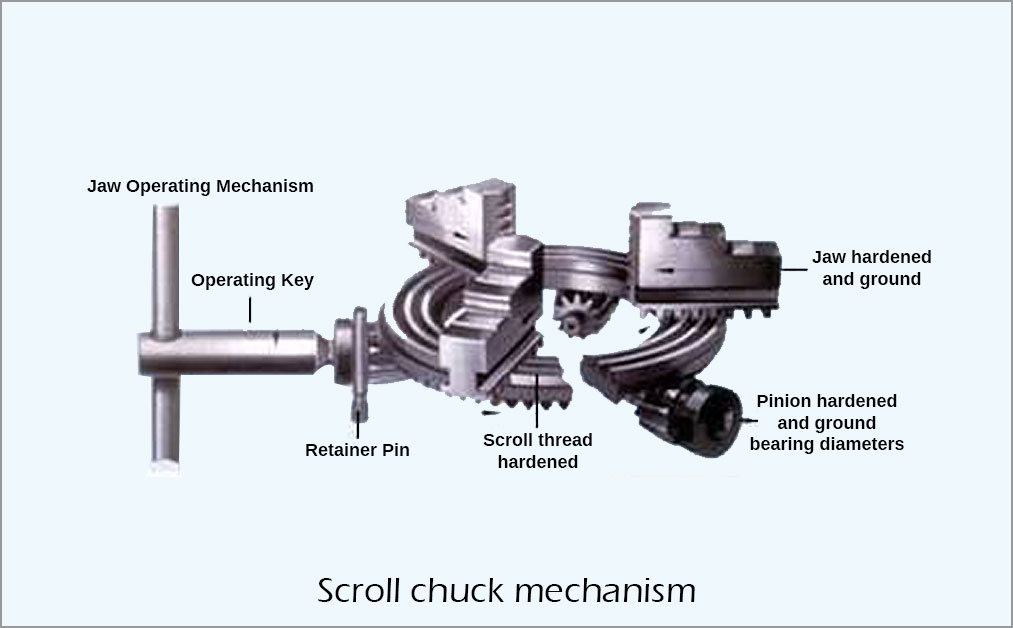 scroll chuck